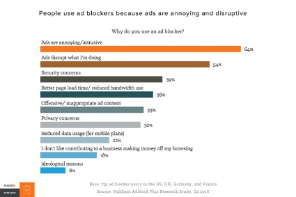 Adblockers marketing