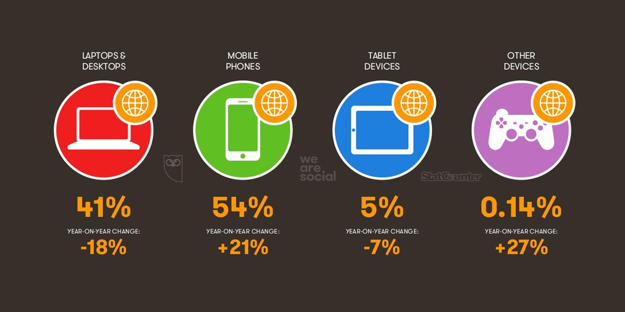 Gráfico tendências marketing digital