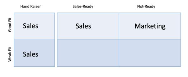 MQL Marketing Qualified Lead matriz