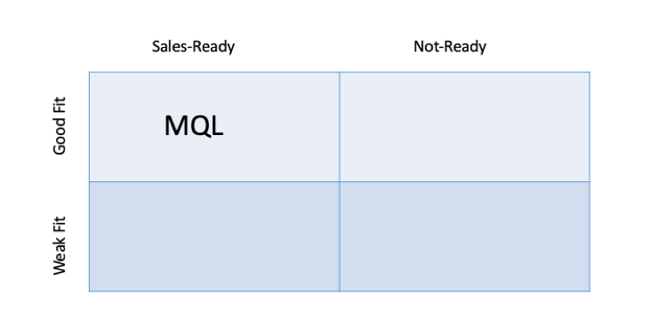 Marketing qualified lead ou MQL