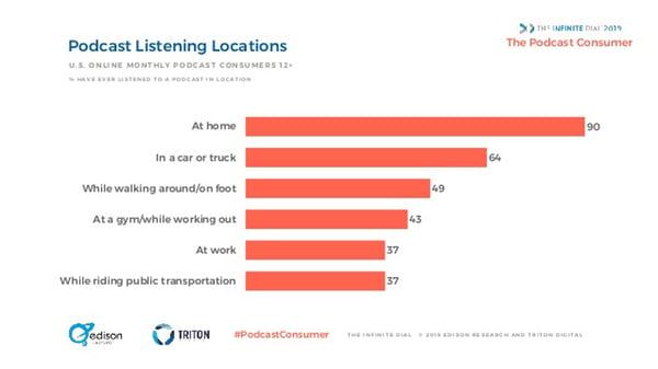 Podcast empresas onde pessoas ouvem