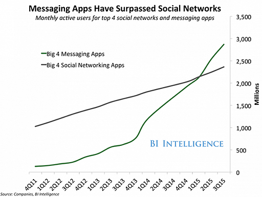 apps-mensagens-escritas